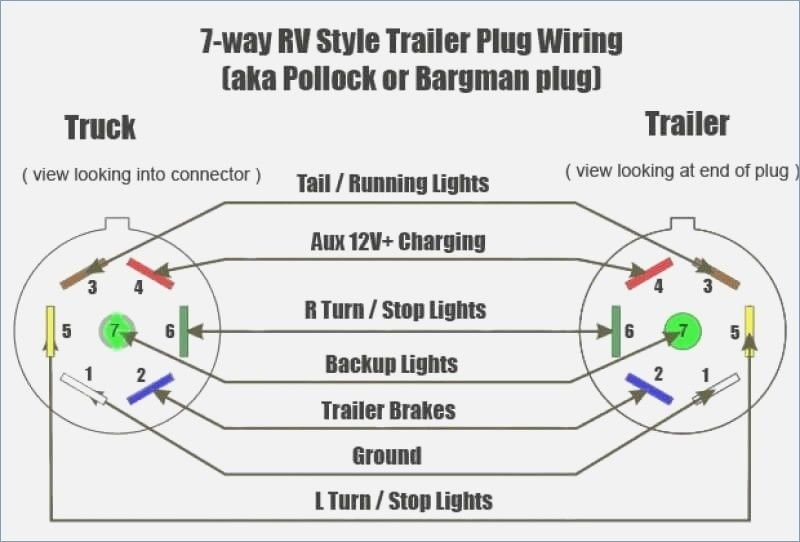 Factory 7 Pin Trailer Hitch Connector, What Is 7 Pin Trailer Wiring